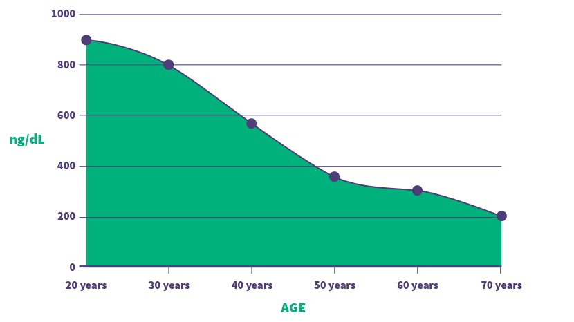 Graphical representation of the loss of the main male hormone Testosterone due to aging.
